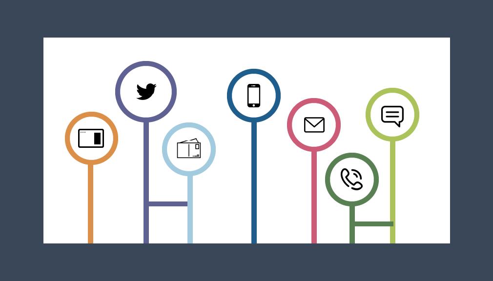 canaux de communication réseaux sociaux